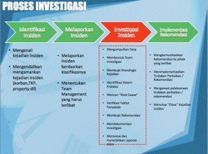 Insiden Investigasi