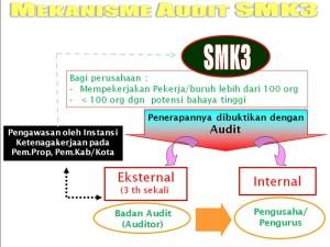 Mekanisme audi SMK3