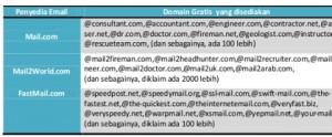 Email dari provider gratis